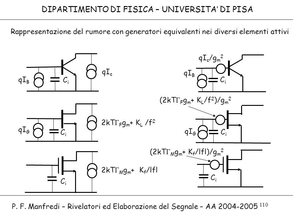 110 DIPARTIMENTO DI FISICA – UNIVERSITA DI PISA qI B qI c qI G 2kT F g m + K L /f 2 2kT M g m + K f /lfl qI B qI G qI c /g m 2 (2kT F g m + K L /f 2 )