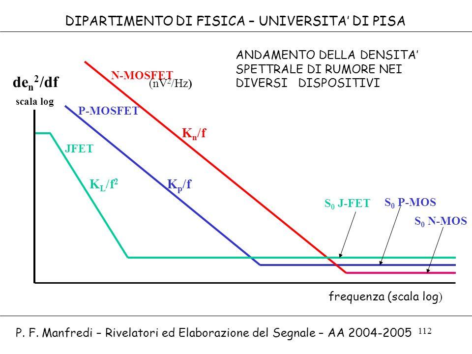 112 DIPARTIMENTO DI FISICA – UNIVERSITA DI PISA K n /f N-MOSFET K p /fK L /f 2 P-MOSFET scala log (nV 2 /Hz) S 0 P-MOS S 0 J-FET JFET de n 2 /df frequ