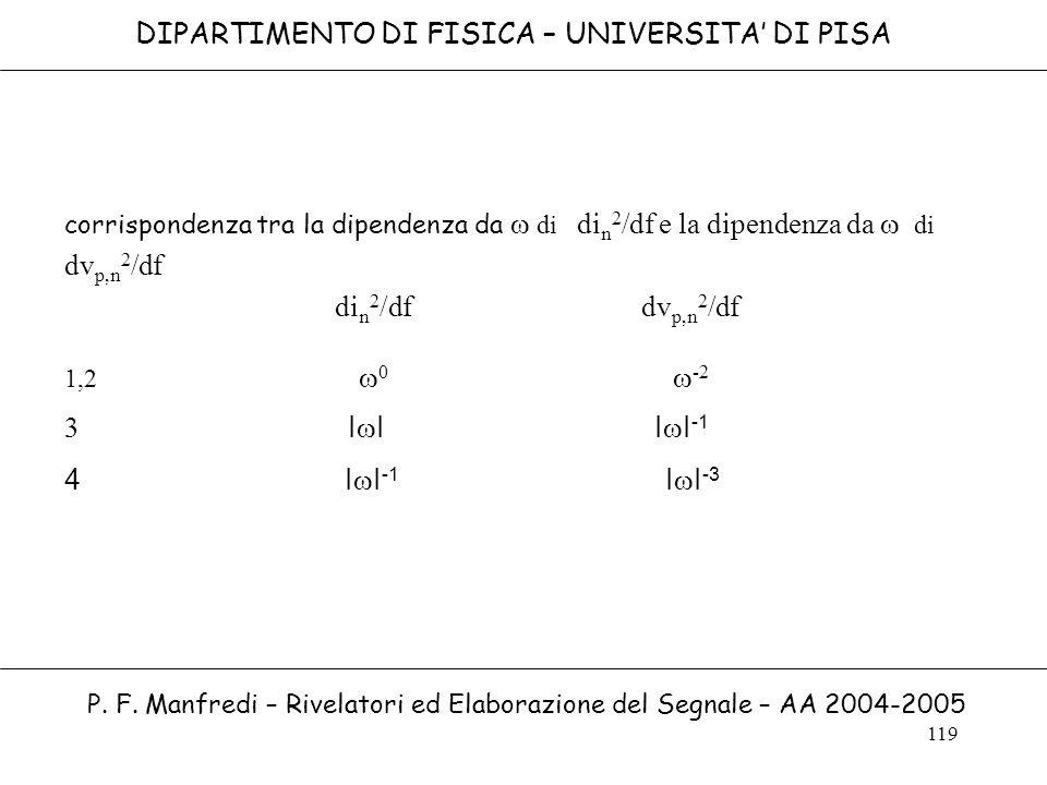 119 corrispondenza tra la dipendenza da di di n 2 /df e la dipendenza da di dv p,n 2 /df di n 2 /df dv p,n 2 /df 1,2 0 -2 3 I I I I -1 4 I I -1 I I -3