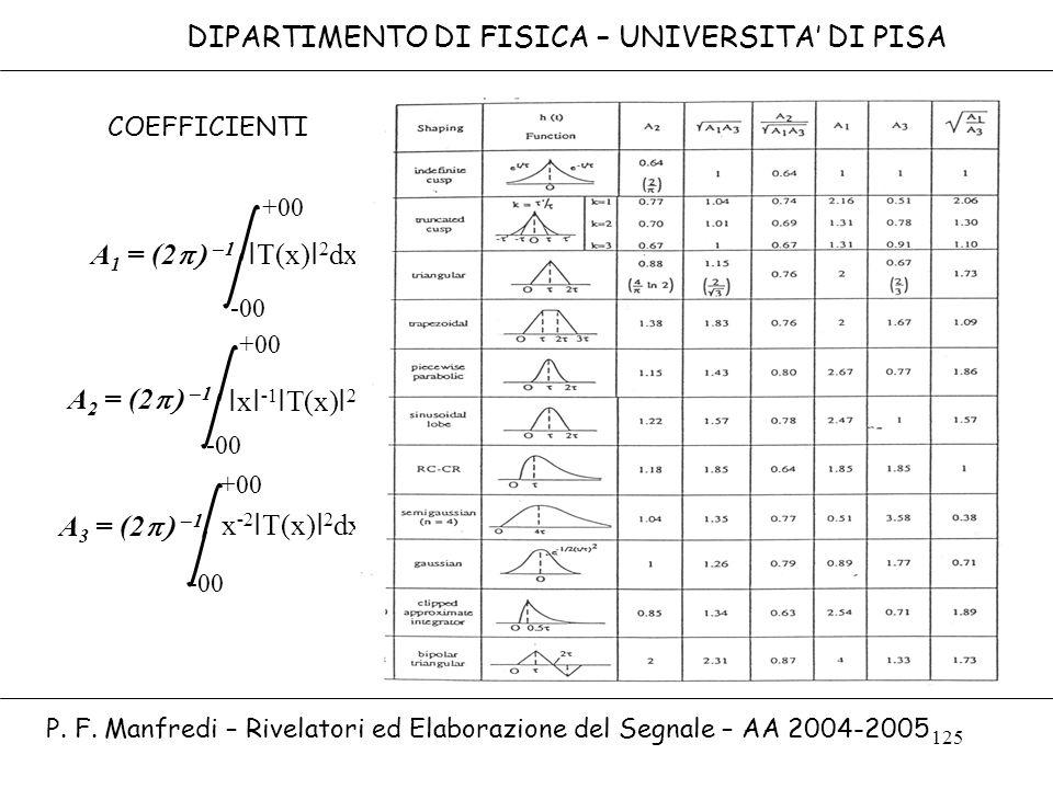 125 DIPARTIMENTO DI FISICA – UNIVERSITA DI PISA P. F. Manfredi – Rivelatori ed Elaborazione del Segnale – AA 2004-2005 A 1 = (2 A 2 = (2 A 3 = (2 -00