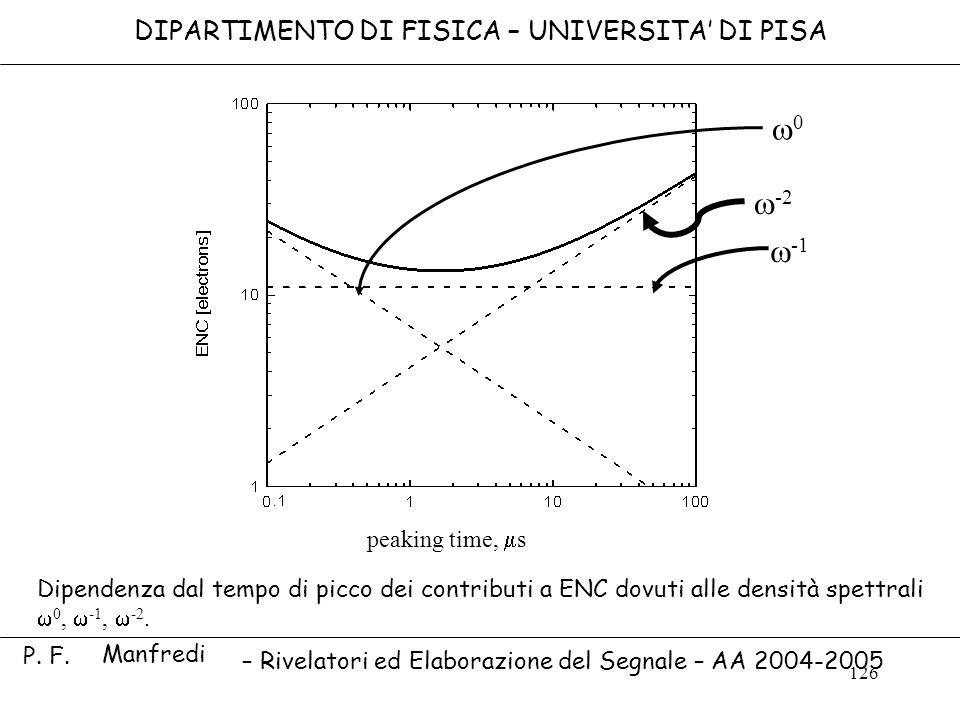 126 0 -2 peaking time t p, s DIPARTIMENTO DI FISICA – UNIVERSITA DI PISA peaking time, s – Rivelatori ed Elaborazione del Segnale – AA 2004-2005 Dipen