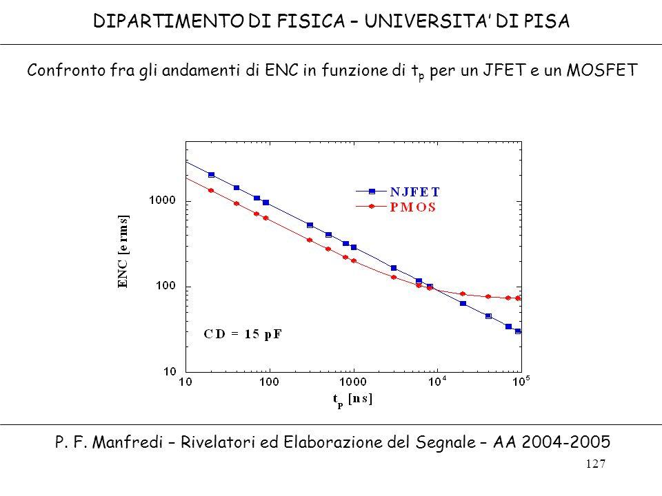 127 Confronto fra gli andamenti di ENC in funzione di t p per un JFET e un MOSFET DIPARTIMENTO DI FISICA – UNIVERSITA DI PISA P. F. Manfredi – Rivelat