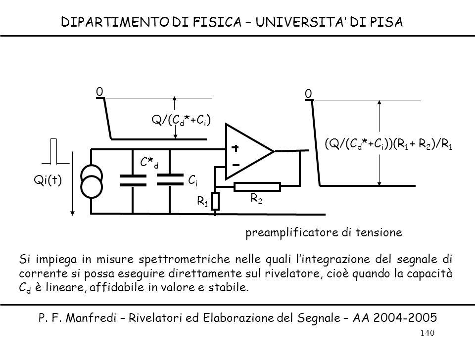 140 DIPARTIMENTO DI FISICA – UNIVERSITA DI PISA P. F. Manfredi – Rivelatori ed Elaborazione del Segnale – AA 2004-2005 Qi(t) C* d Q/(C d *+C i ) 0 R1R