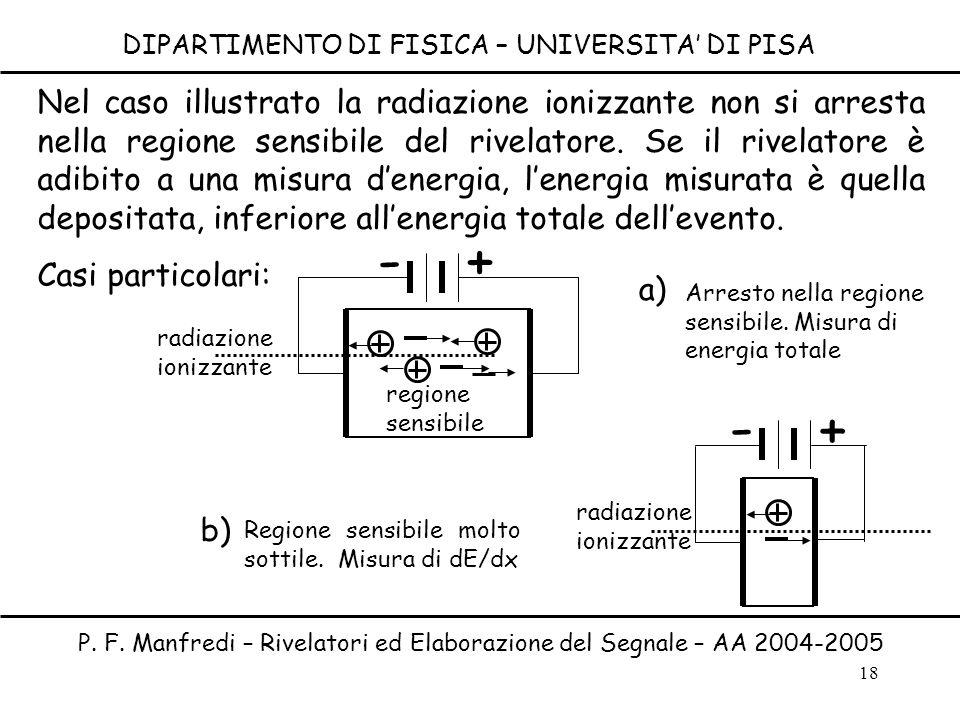 18 DIPARTIMENTO DI FISICA – UNIVERSITA DI PISA P. F. Manfredi – Rivelatori ed Elaborazione del Segnale – AA 2004-2005 Nel caso illustrato la radiazion