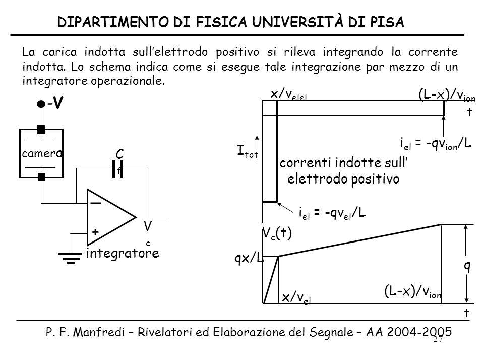 27 -V-V _ + camer a integratore CfCf VcVc i el = -qv el /L x/v elel (L-x)/v ion correnti indotte sull elettrodo positivo I tot x/v el qx/L V c (t) La