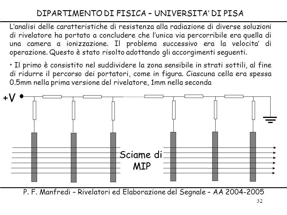 32 DIPARTIMENTO DI FISICA – UNIVERSITA DI PISA P. F. Manfredi – Rivelatori ed Elaborazione del Segnale – AA 2004-2005 Lanalisi delle caratteristiche d