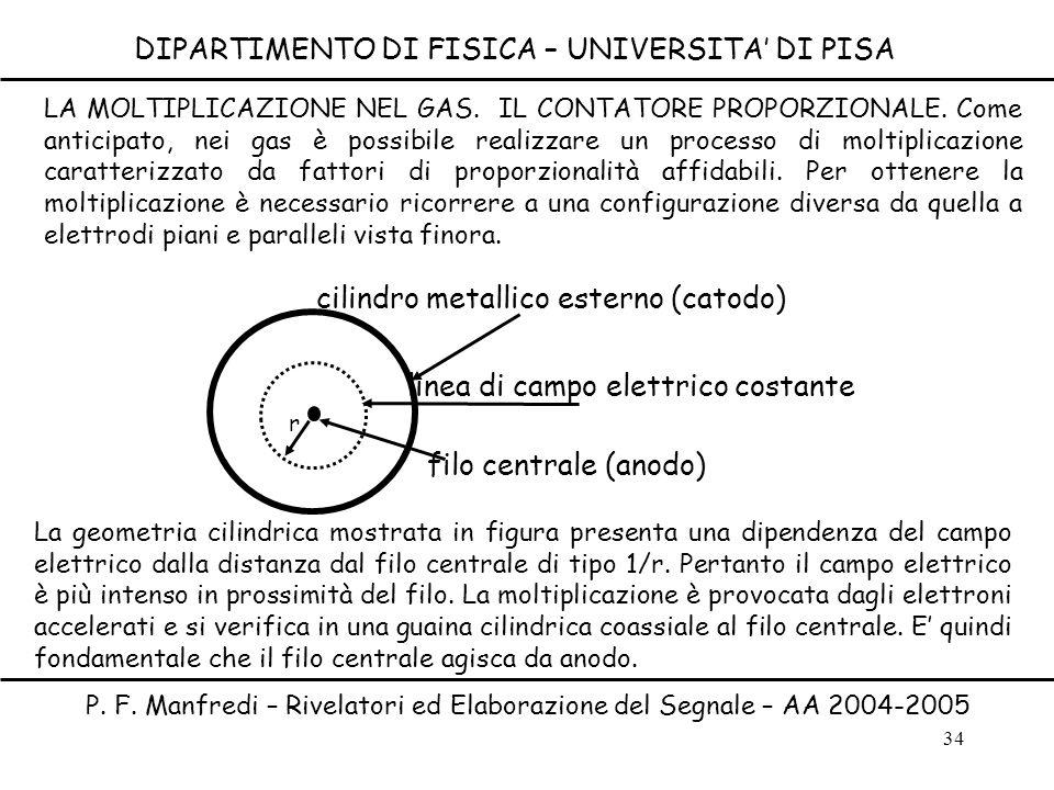 34 DIPARTIMENTO DI FISICA – UNIVERSITA DI PISA P. F. Manfredi – Rivelatori ed Elaborazione del Segnale – AA 2004-2005 LA MOLTIPLICAZIONE NEL GAS. IL C
