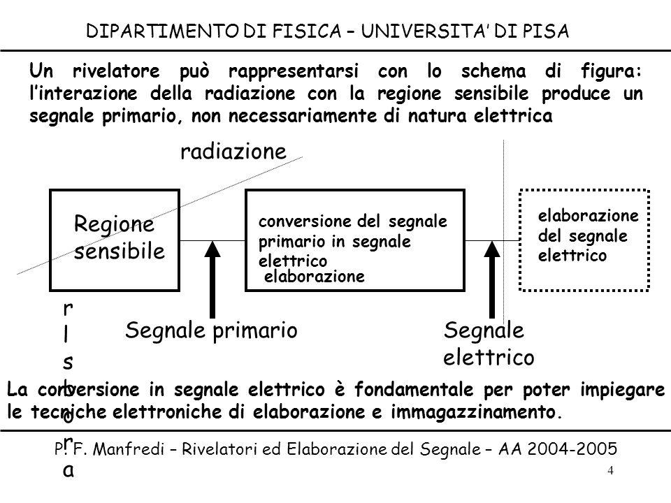 4 DIPARTIMENTO DI FISICA – UNIVERSITA DI PISA P. F. Manfredi – Rivelatori ed Elaborazione del Segnale – AA 2004-2005 Un rivelatore può rappresentarsi