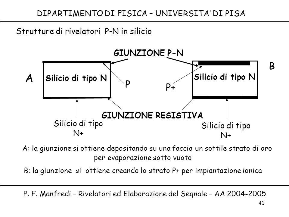 41 DIPARTIMENTO DI FISICA – UNIVERSITA DI PISA P. F. Manfredi – Rivelatori ed Elaborazione del Segnale – AA 2004-2005 Silicio di tipo N A B Silicio di
