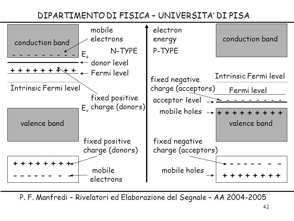 42 DIPARTIMENTO DI FISICA – UNIVERSITA DI PISA P. F. Manfredi – Rivelatori ed Elaborazione del Segnale – AA 2004-2005 EvEv EcEc Intrinsic Fermi level