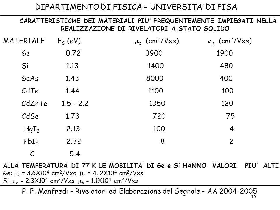 45 DIPARTIMENTO DI FISICA – UNIVERSITA DI PISA P. F. Manfredi – Rivelatori ed Elaborazione del Segnale – AA 2004-2005 CARATTERISTICHE DEI MATERIALI PI