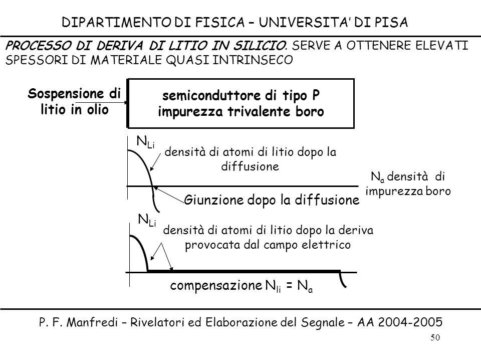 50 DIPARTIMENTO DI FISICA – UNIVERSITA DI PISA P. F. Manfredi – Rivelatori ed Elaborazione del Segnale – AA 2004-2005 semiconduttore di tipo P impurez