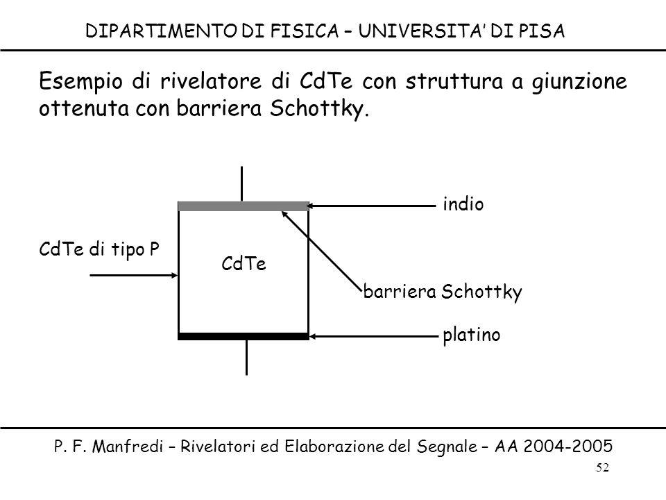 52 DIPARTIMENTO DI FISICA – UNIVERSITA DI PISA P. F. Manfredi – Rivelatori ed Elaborazione del Segnale – AA 2004-2005 CdTe platino indio barriera Scho