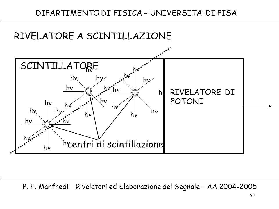 57 DIPARTIMENTO DI FISICA – UNIVERSITA DI PISA P. F. Manfredi – Rivelatori ed Elaborazione del Segnale – AA 2004-2005 h h h h h h h h h h h h h h h h