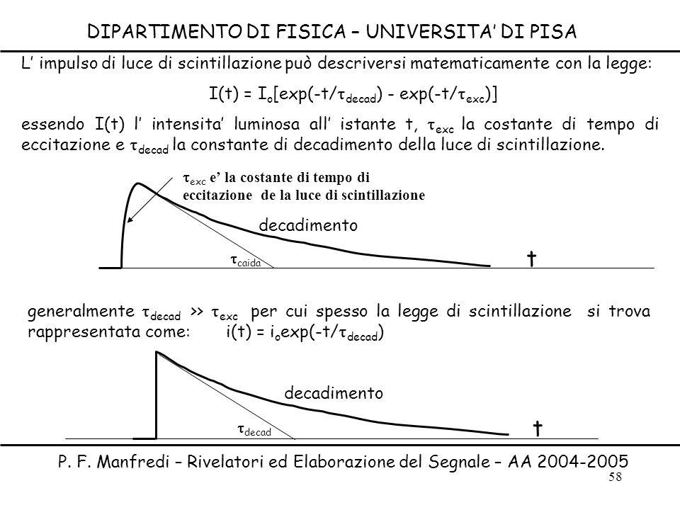 58 DIPARTIMENTO DI FISICA – UNIVERSITA DI PISA P. F. Manfredi – Rivelatori ed Elaborazione del Segnale – AA 2004-2005 L impulso di luce di scintillazi
