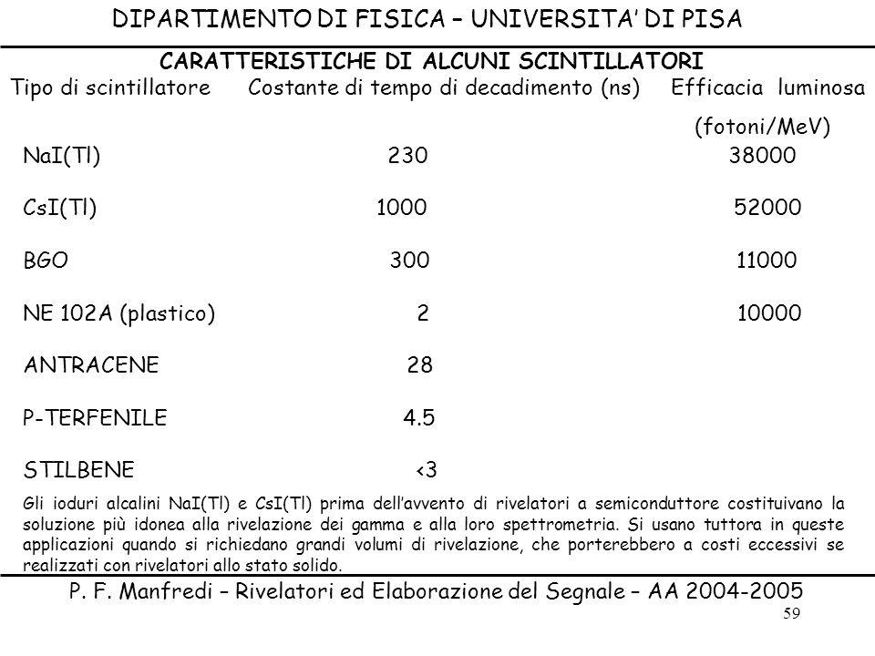 59 DIPARTIMENTO DI FISICA – UNIVERSITA DI PISA P. F. Manfredi – Rivelatori ed Elaborazione del Segnale – AA 2004-2005 NaI(Tl) 230 38000 CsI(Tl) 1000 5