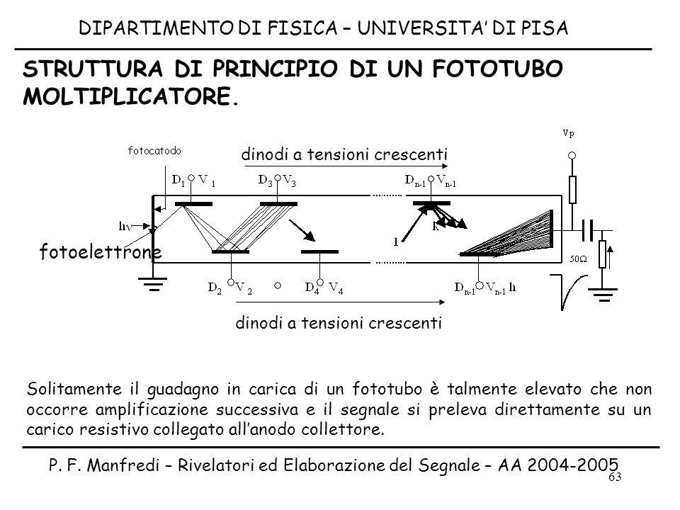 63 fotoelettrone dinodi a tensioni crescenti STRUTTURA DI PRINCIPIO DI UN FOTOTUBO MOLTIPLICATORE. Solitamente il guadagno in carica di un fototubo è