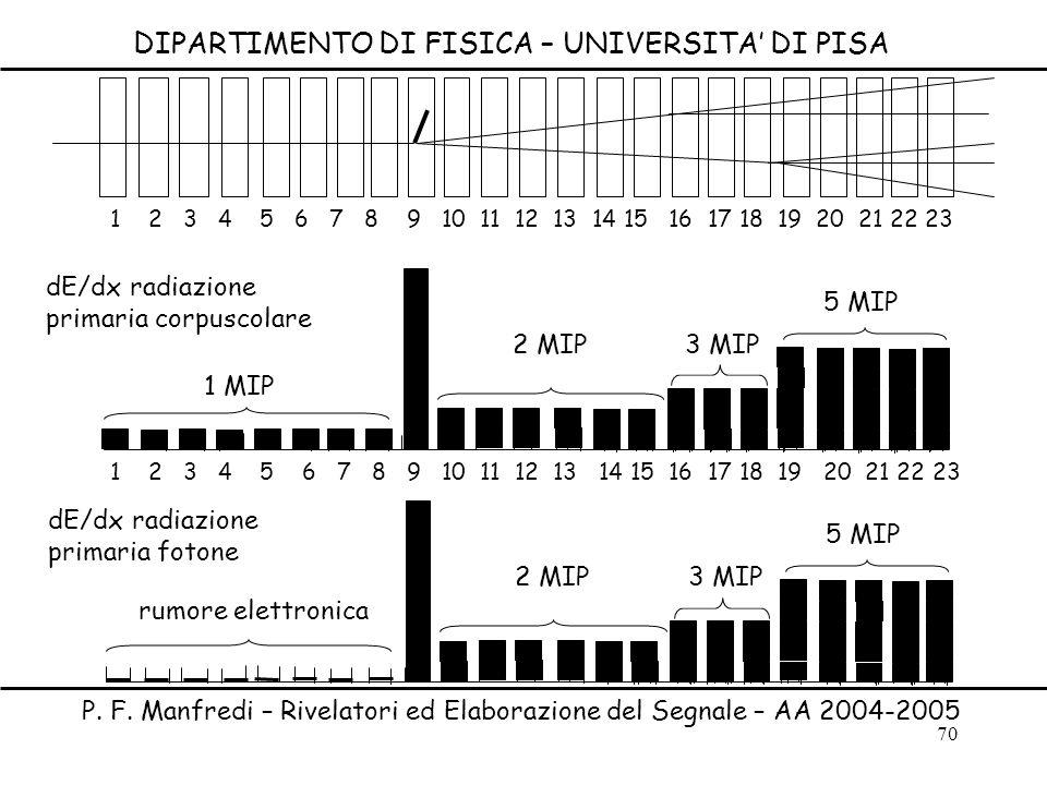 70 DIPARTIMENTO DI FISICA – UNIVERSITA DI PISA P. F. Manfredi – Rivelatori ed Elaborazione del Segnale – AA 2004-2005 1 MIP 2 MIP dE/dx radiazione pri