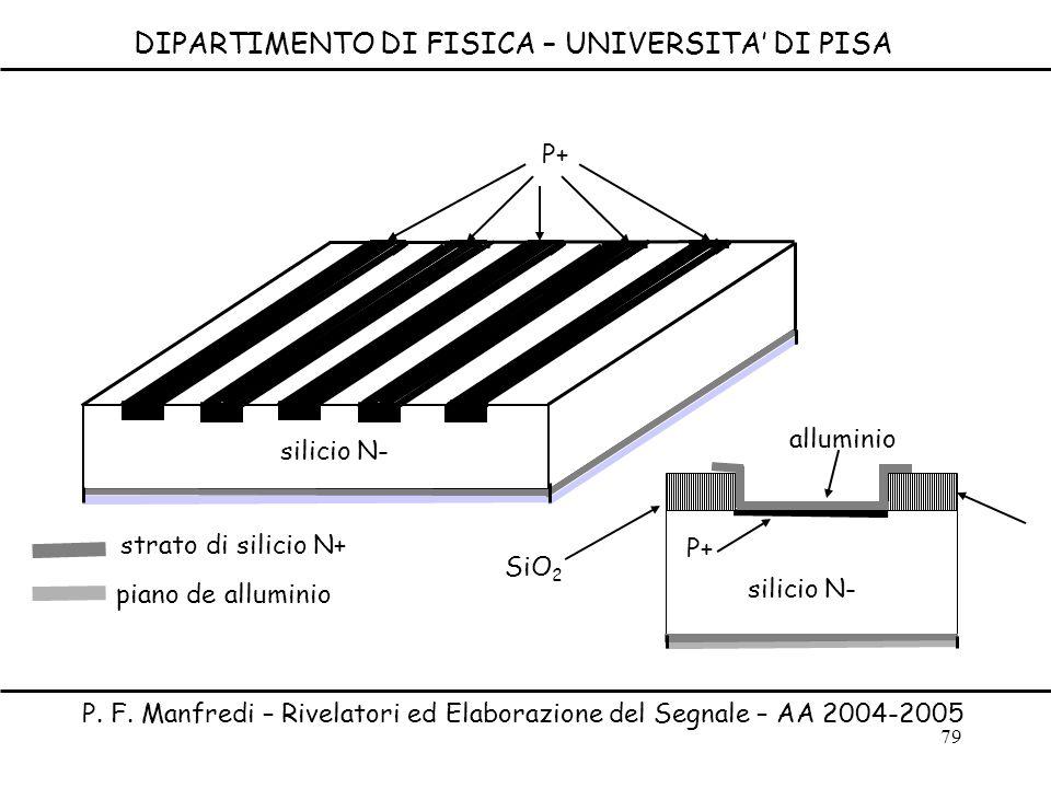 79 DIPARTIMENTO DI FISICA – UNIVERSITA DI PISA P. F. Manfredi – Rivelatori ed Elaborazione del Segnale – AA 2004-2005 P+ silicio N- strato di silicio