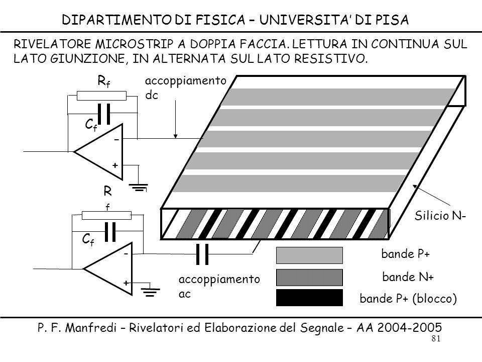 81 DIPARTIMENTO DI FISICA – UNIVERSITA DI PISA P. F. Manfredi – Rivelatori ed Elaborazione del Segnale – AA 2004-2005 - + CfCf CfCf + - RfRf RfRf band