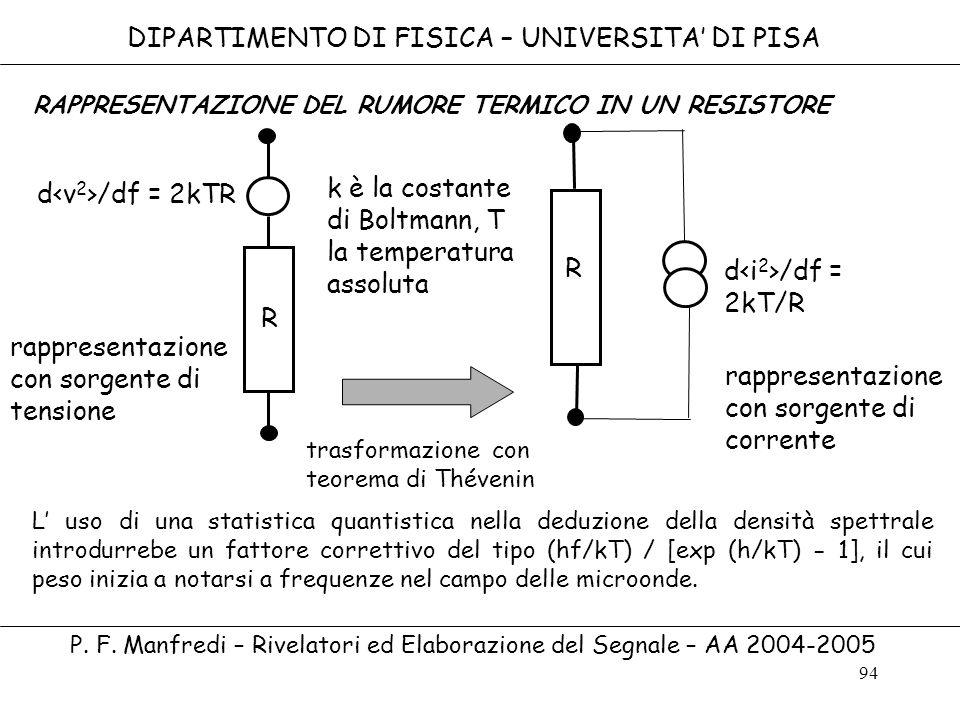 94 DIPARTIMENTO DI FISICA – UNIVERSITA DI PISA P. F. Manfredi – Rivelatori ed Elaborazione del Segnale – AA 2004-2005 d /df = 2kTR R R d /df = 2kT/R r