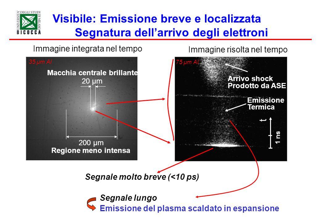 Immagine integrata nel tempo Visibile: Emissione breve e localizzata Segnatura dellarrivo degli elettroni 35 µm Al 20 µm Macchia centrale brillante 20