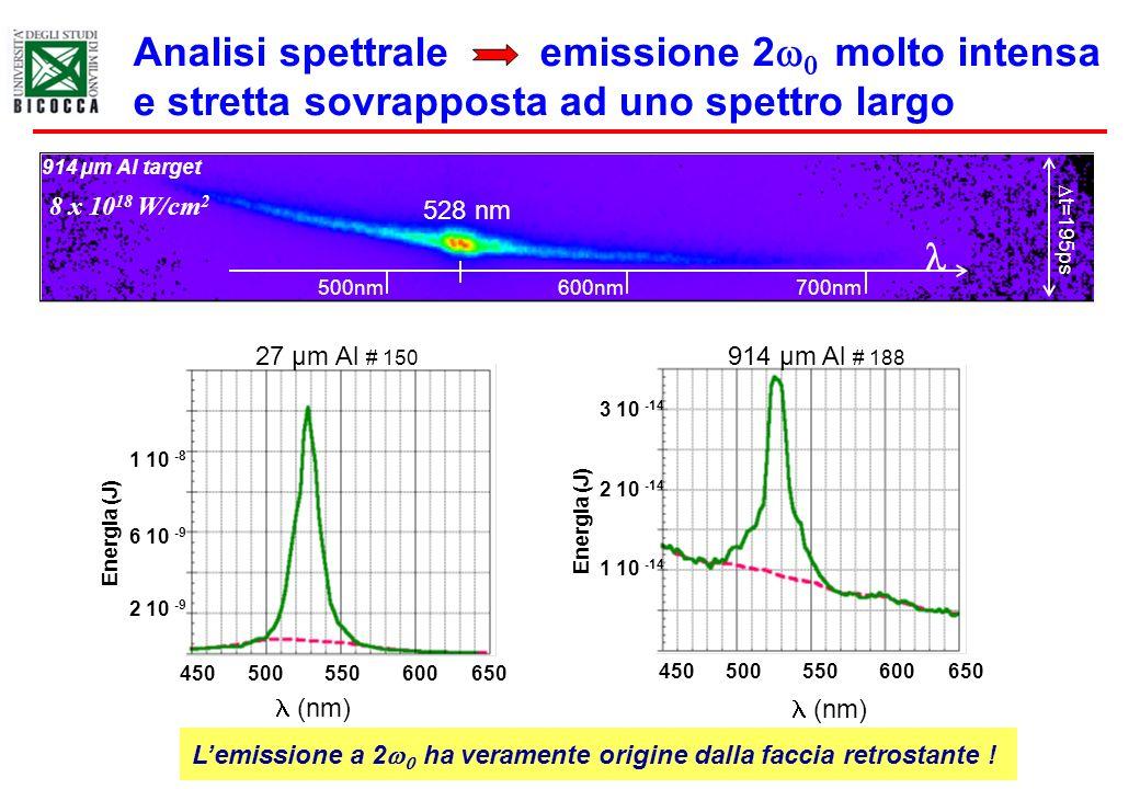 Energia (J) 450500650550600 (nm) 27 µm Al # 150 1 10 -8 6 10 -9 2 10 -9 450500650550600 (nm) 914 µm Al # 188 Energia (J) 1 10 -14 2 10 -14 3 10 -14 An