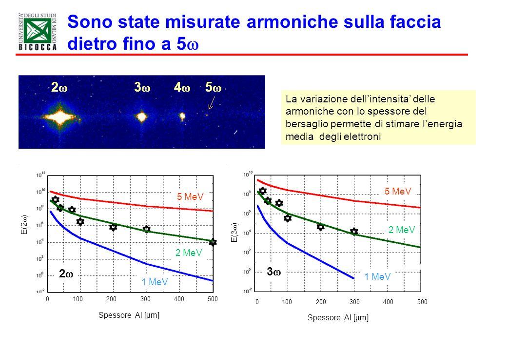 Sono state misurate armoniche sulla faccia dietro fino a 5 0100200300400500 Spessore Al [µm] 0100200300400500 Spessore Al [µm] E(2 ) E(3 ) 5 MeV 2 MeV