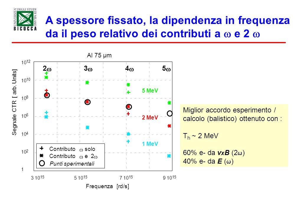 A spessore fissato, la dipendenza in frequenza da il peso relativo dei contributi a e 2 4 3 10 15 5 10 15 7 10 15 9 10 15 Frequenza [rd/s] 2 3 5 1 10
