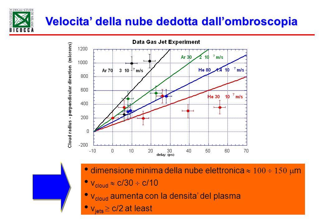Velocita della nube dedotta dallombroscopia dimensione minima della nube elettronica m v cloud c/30 c/10 v cloud aumenta con la densita del plasma v j