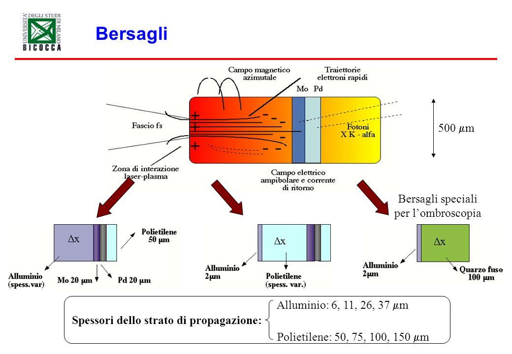 Spettroscopia di emissione X K z Laser fs Mo Pd CCD - Modalità CCD single hit (spettroscopica) - Nessuna risoluzione angolare - Risoluzione energetica 0.5 keV - Calibrazione mediante sorgente radioattiva di 109 Ag z Picco K del molibdeno Picco K del palladio Picco K del molibdeno