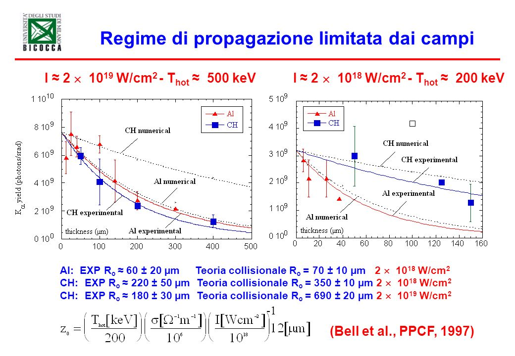Regime di propagazione limitata dai campi I 2 10 19 W/cm 2 - T hot 500 keV I 2 10 18 W/cm 2 - T hot 200 keV Al: EXP R o 60 ± 20 µm Teoria collisionale
