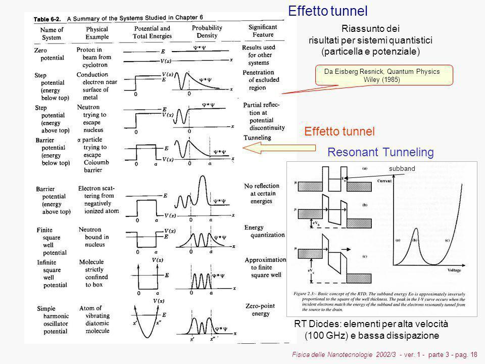 Fisica delle Nanotecnologie 2002/3 - ver. 1 - parte 3 - pag. 18 Effetto tunnel Riassunto dei risultati per sistemi quantistici (particella e potenzial