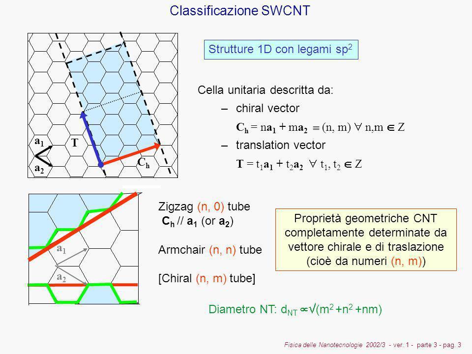 Fisica delle Nanotecnologie 2002/3 - ver. 1 - parte 3 - pag. 3 Cella unitaria descritta da: –chiral vector C h = na 1 + ma 2 (n, m) n,m Z –translation
