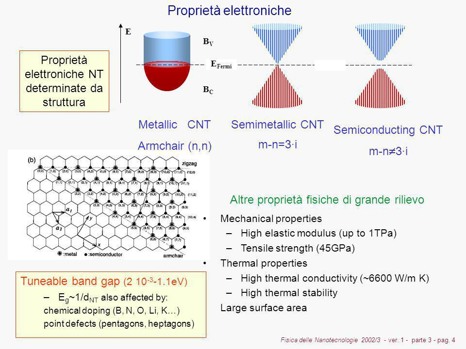 Fisica delle Nanotecnologie 2002/3 - ver. 1 - parte 3 - pag. 4 BVBV BCBC Metallic CNT Armchair (n,n) E Semimetallic CNT m-n=3·i Semiconducting CNT m-n