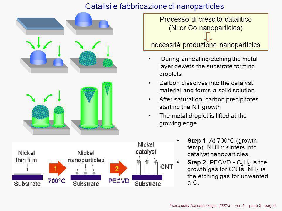 Fisica delle Nanotecnologie 2002/3 - ver. 1 - parte 3 - pag. 6 Catalisi e fabbricazione di nanoparticles Step 1: At 700°C (growth temp), Ni film sinte