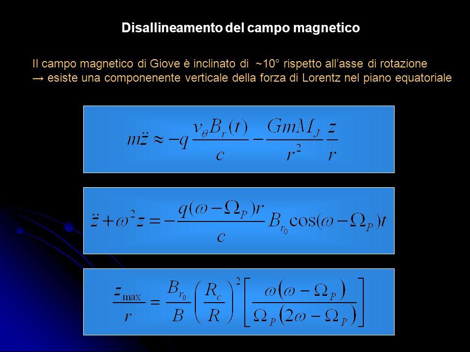 Disallineamento del campo magnetico Il campo magnetico di Giove è inclinato di ~10° rispetto allasse di rotazione esiste una componenente verticale de