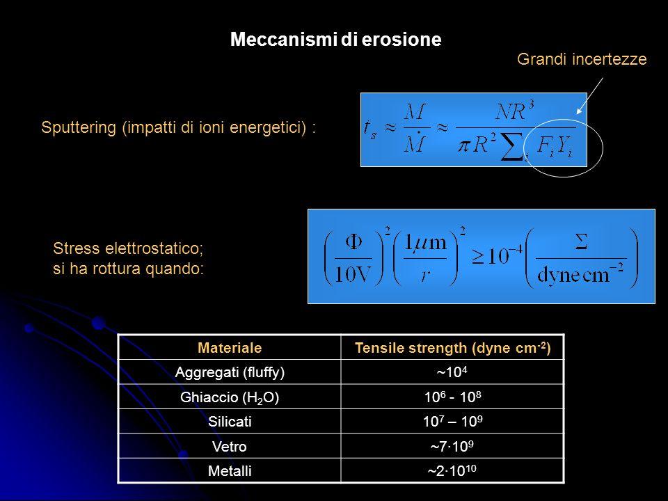 Meccanismi di erosione Sputtering (impatti di ioni energetici) : Grandi incertezze Stress elettrostatico; si ha rottura quando: MaterialeTensile stren