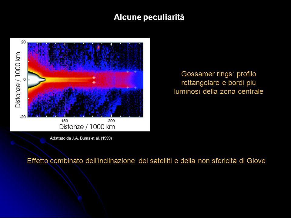Alcune peculiarità Gossamer rings: profilo rettangolare e bordi più luminosi della zona centrale Effetto combinato dellinclinazione dei satelliti e de