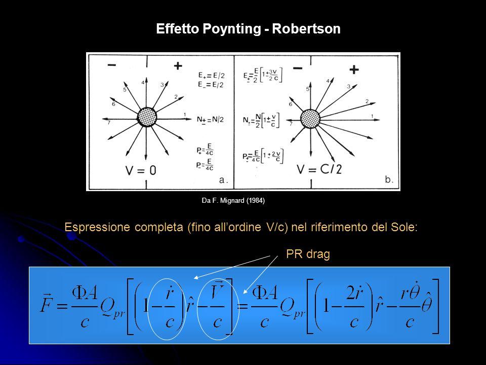 Effetto Poynting - Robertson Introduciamo un tempo caratteristico per levoluzione di una particella sotto linfluenza del PR drag: In un sistema di riferimento planetocentrico, trascurando la variazione della distanza particella - Sole e considerando lorbita del pianeta circolare, si ottiene per le perturbazioni secolari: Numericamente si trova che i tempi di collasso dellorbita per PR drag sono di 5X10 4 / y per Saturno e di 10 4 / y per Giove.