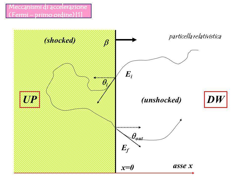 Meccanismi di accelerazione (Fermi – primo ordine)[1] asse x x=0 i out DWUP EiEi EfEf (unshocked) (shocked) particella relativistica