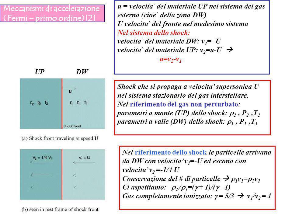 Meccanismi di accelerazione (Fermi – primo ordine)[2] Shock che si propaga a velocita supersonica U nel sistema stazionario del gas interstellare. Nel