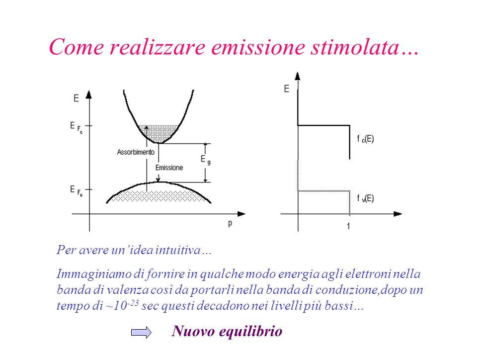 Come realizzare emissione stimolata… Per avere unidea intuitiva… Immaginiamo di fornire in qualche modo energia agli elettroni nella banda di valenza