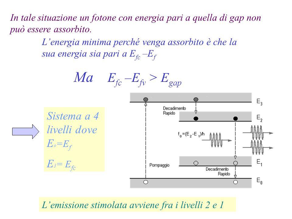 In tale situazione un fotone con energia pari a quella di gap non può essere assorbito. Lenergia minima perché venga assorbito è che la sua energia si