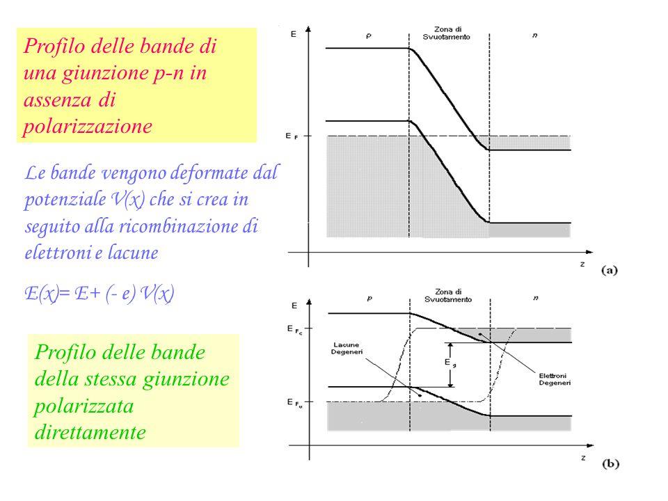Profilo delle bande di una giunzione p-n in assenza di polarizzazione Profilo delle bande della stessa giunzione polarizzata direttamente Le bande ven