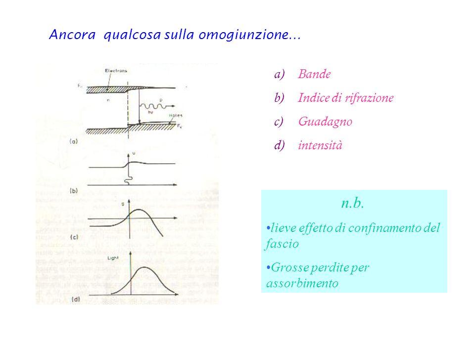 Ancora qualcosa sulla omogiunzione… a)Bande b)Indice di rifrazione c)Guadagno d)intensità n.b. lieve effetto di confinamento del fascio Grosse perdite