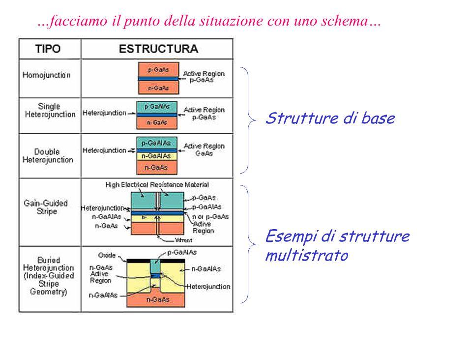 Strutture di base Esempi di strutture multistrato …facciamo il punto della situazione con uno schema…