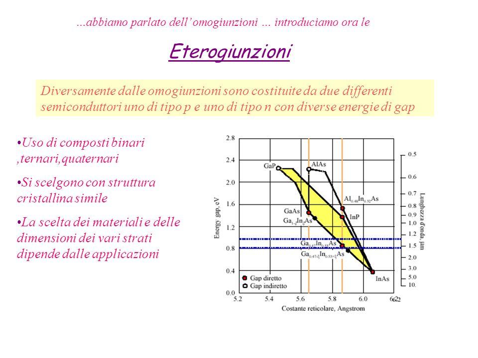 …abbiamo parlato dell omogiunzioni … introduciamo ora le Eterogiunzioni Diversamente dalle omogiunzioni sono costituite da due differenti semicondutto