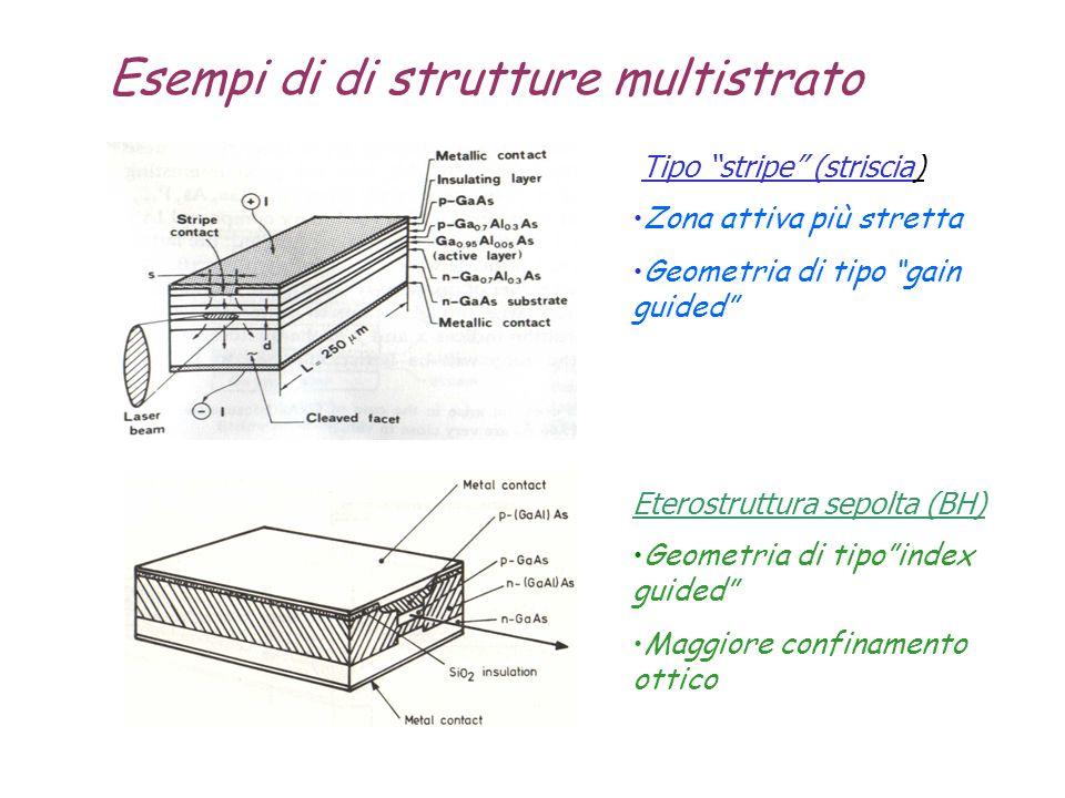 Esempi di di strutture multistrato Tipo stripe (striscia) Zona attiva più stretta Geometria di tipo gain guided Eterostruttura sepolta (BH) Geometria