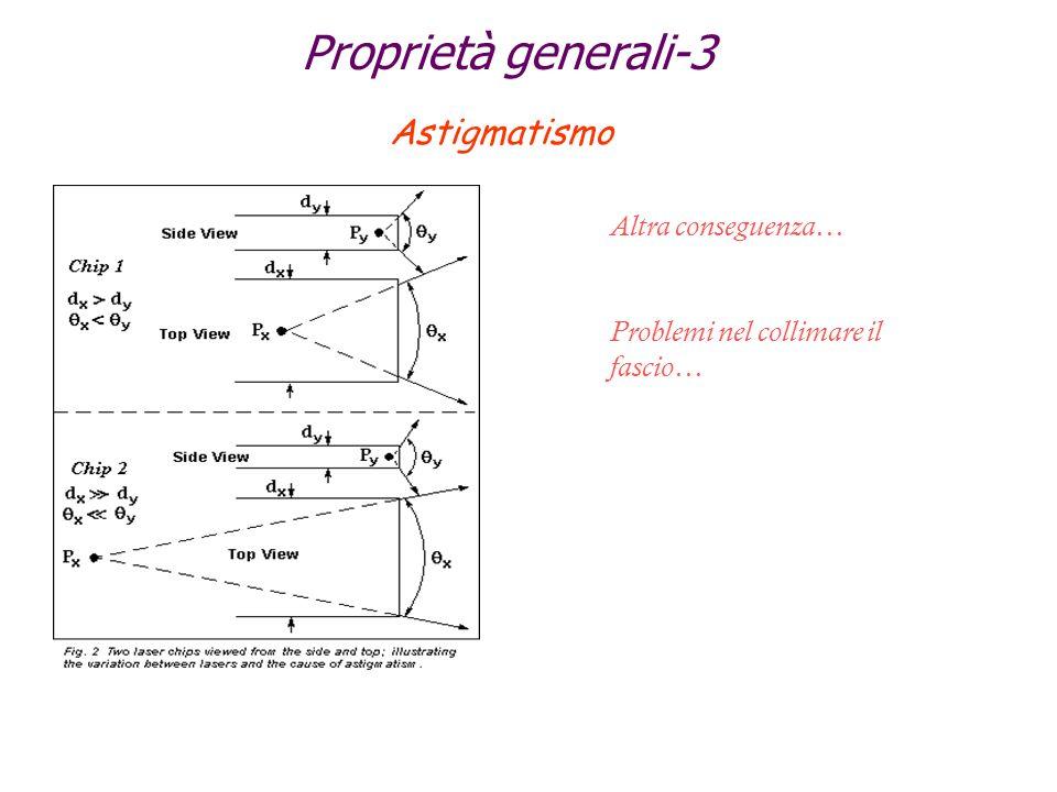 Proprietà generali-3 Astigmatismo Altra conseguenza… Problemi nel collimare il fascio…
